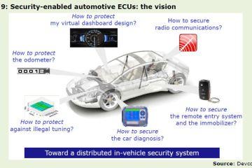 Figure 9: Security-enabled automotive ECUs: the vision