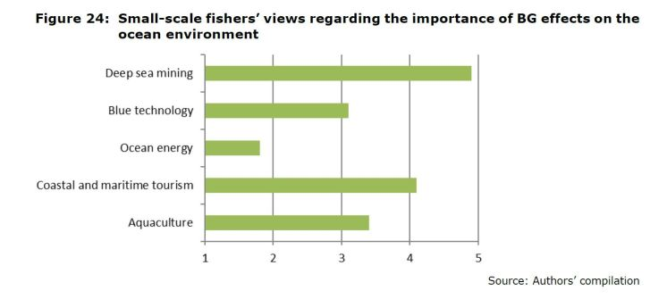 Figure 24: Small-scale fishers' views regarding the importance of BG effects on the ocean environment