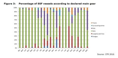 Figure 3: Percentage of SSF vessels according to declared main gear