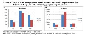 Figure 2: 2005 / 2016 comparisons of the number of vessels registered in the Outermost Regions and of their aggregate engine power