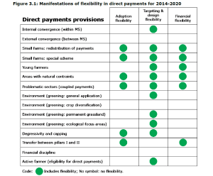 Figure 3.1: Manifestations of flexibility in direct payments for 2014-2020