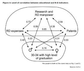 Figure 3: Level of correlation between educational and R-D indicators