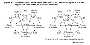 Figure 4: Correlations (R) coefficients between GDP or private and public FCE per capita and each of the four other dimensions
