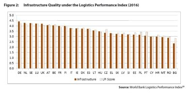 Figure 2: Infrastructure Quality under the Logistics Performance Index (2016)