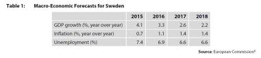 Table 1: Macro-Economic Forecasts for Sweden