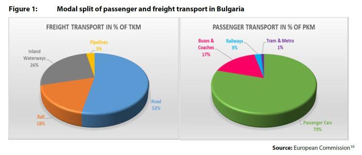 Figure 1: Modal split of passenger and freight transport in Bulgaria