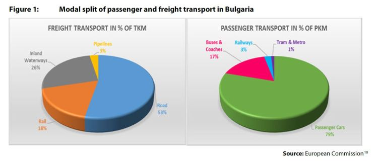 Figure 1: Modal split of passenger and freight transport in Bulgaria