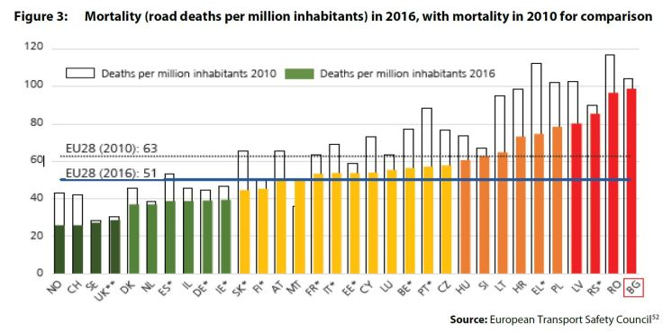 Figure 3: Mortality (road deaths per million inhabitants) in 2016, with mortality in 2010 for comparison
