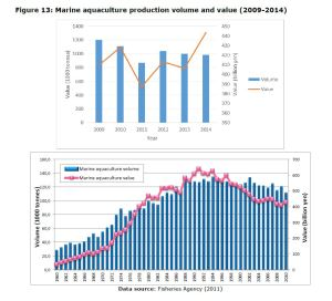 Figure 13: Marine aquaculture production volume and value (2009-2014)