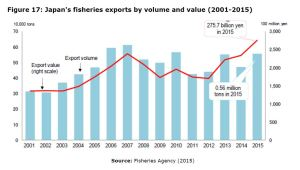 Figure 17: Japan's fisheries exports by volume and value (2001-2015)