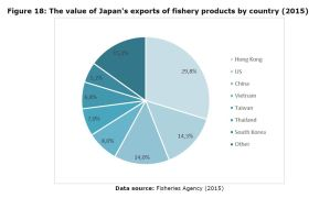 Figure 18: The value of Japan's exports of fishery products by country (2015)