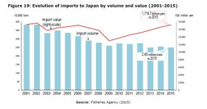 Figure 19: Evolution of imports to Japan by volume and value (2001-2015)