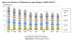 Figure 22: Number of fishermen by age category (2003-2015)