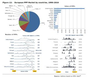 Figure 12: European PPP Market by countries, 1990-2016