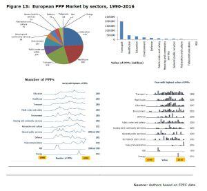 Figure 13: European PPP Market by sectors, 1990-2016