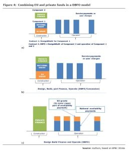 Figure 4: Combining EU and private funds in a DBFO model