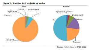 Figure 5: Blended PPP projects by sector