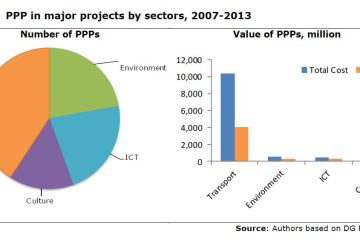 Figure 7: PPP in major projects by sectors, 2007-2013