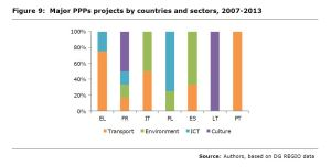 Figure 9: Major PPPs projects by countries and sectors, 2007-2013