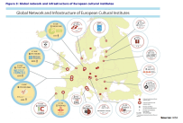 Figure 3: Global network and infrastructure of European cultural institutes