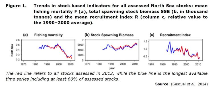 Figure 1. Trends in stock‐based indicators for all assessed North Sea stocks: mean fishing mortality F (a), total spawning stock biomass SSB (b, in thousand tonnes) and the mean recruitment index R (column c, relative value to the 1990–2000 average). The