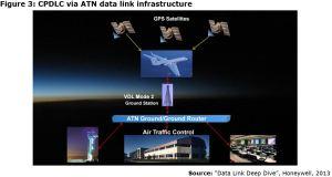 Figure 3: CPDLC via ATN data link infrastructure