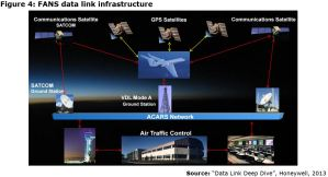 Figure 4: FANS data link infrastructure