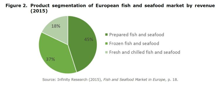 Figure 2. Product segmentation of European fish and seafood market by revenue (2015)