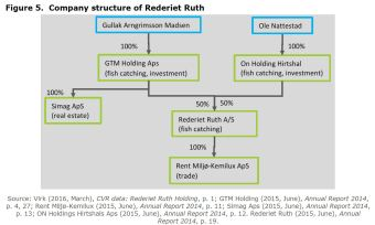 Figure 5. Company structure of Rederiet Ruth