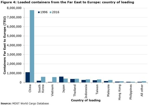 Figure 4: Loaded containers from the Far East to Europe: country of loading