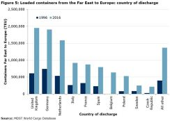 Figure 5: Loaded containers from the Far East to Europe: country of discharge