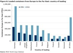 Figure 6: Loaded containers from Europe to the Far East: country of loading