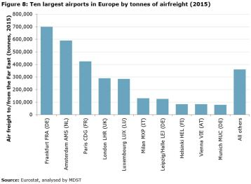 Figure 8: Ten largest airports in Europe by tonnes of airfreight (2015)