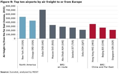 Figure 9: Top ten airports by air freight to or from Europe