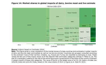 Figure 14: Market shares in global imports of dairy, bovine meat and live animals