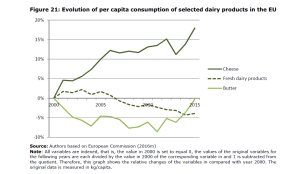 Figure 21: Evolution of per capita consumption of selected dairy products in the EU