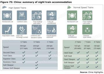 Figure 75: China: summary of night train accommodation