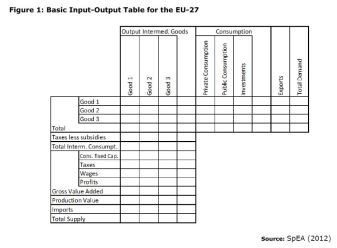 Figure 1: Basic Input-Output Table for the EU-27