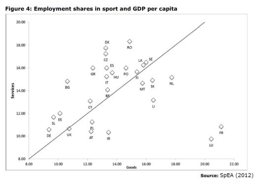 Figure 4: Employment shares in sport and GDP per capita