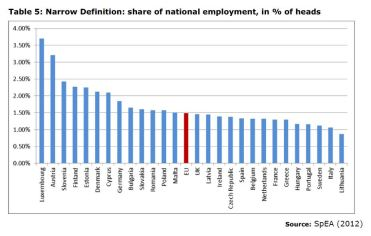 Table 5: Narrow Definition: share of national employment, in % of heads