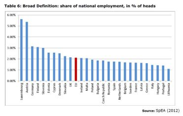 Table 6: Broad Definition: share of national employment, in % of heads