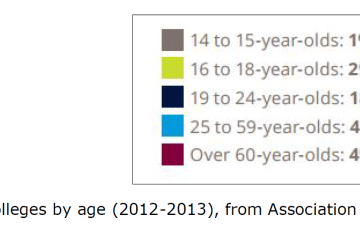 Fig. 1. Students in colleges by age (2012-2013), from Association of Colleges Key Facts