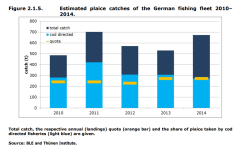 FIGURE 2.1.5: Estimated plaice catches of the German fishing fleet 2010–2014