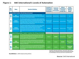 Figure 1: SAE International's Levels of Automation