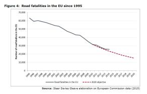 Figure 4: Road fatalities in the EU since 1995
