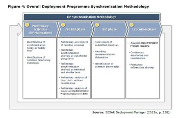 Figure 4: Overall Deployment Programme Synchronisation Methodology