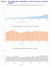 Annex I: Per capita fish consumption in the EU by type of species group - Part 1