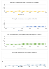 Annex I: Per capita fish consumption in the EU by type of species group - Part 2