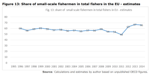 Figure 13: Share of small-scale fishermen in total fishers in the EU - estimates
