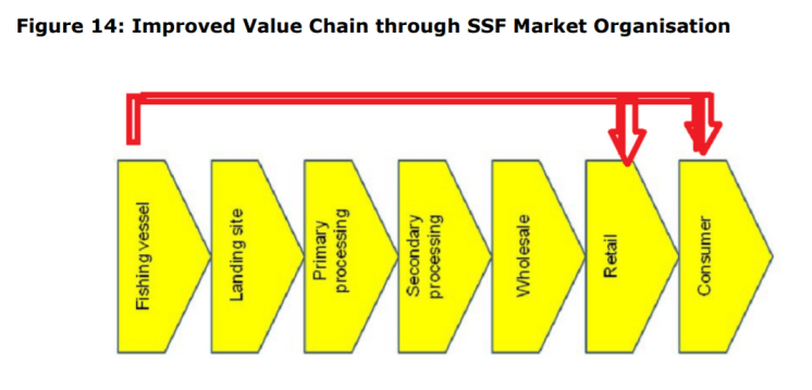 Figure 14: Improved Value Chain through SSF Market Organisation